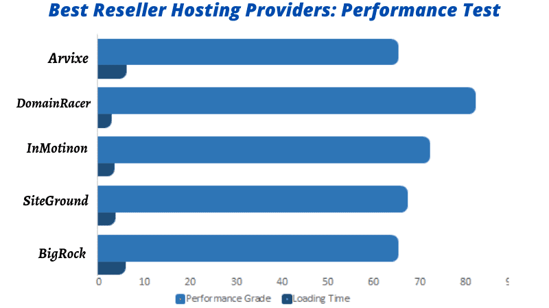 choose best reliable reseller hosting services