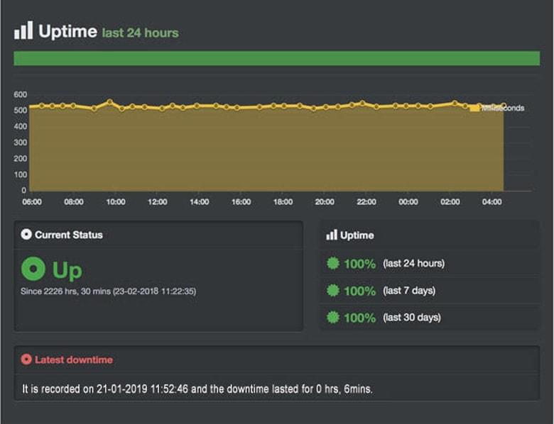 domainracer worktime testing