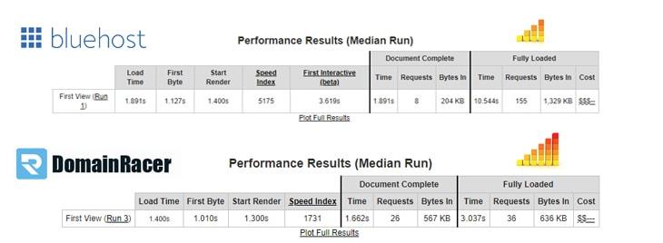 domainracer vs bluehost cloud server performance plan