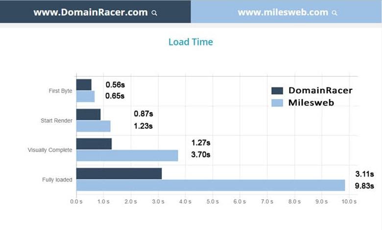 milesweb vs domainracer loading time test result